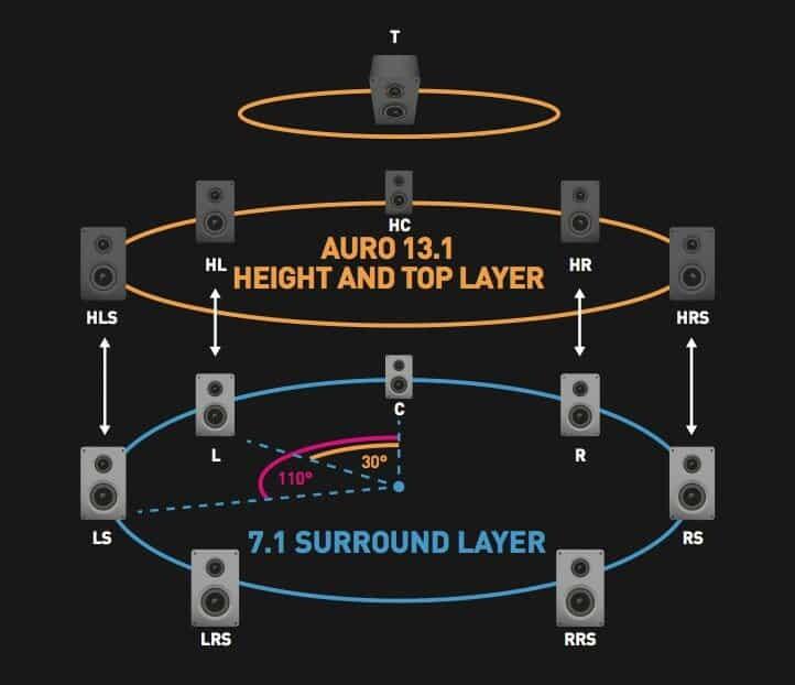 Und so schaut ein vollständiges Auro-3D Setup aus. Bestehend aus 7.1 System in der ersten Ebene (Low Layer), 5.0 in der zweiten Ebene (Hight Layer) und einen Top Layer Lautsprecher - Voice of God.