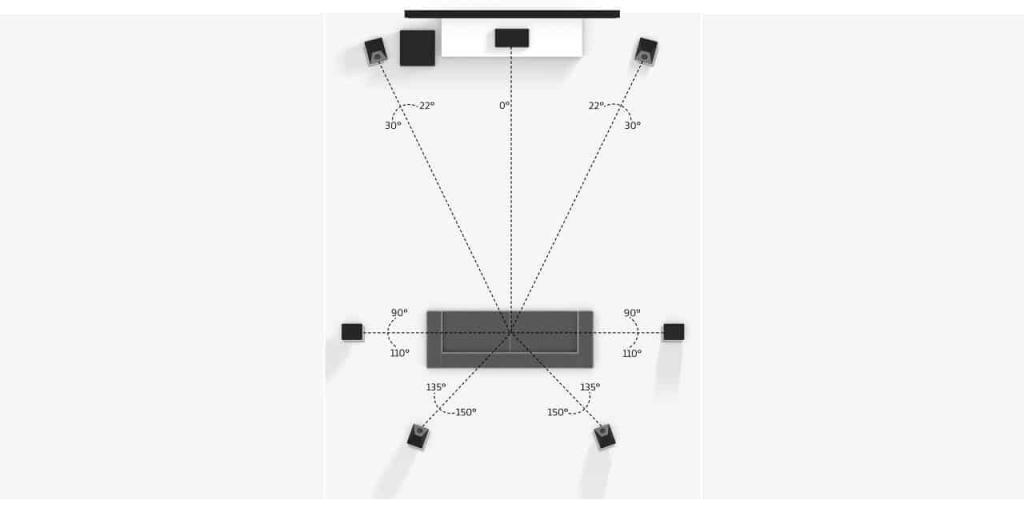Reference Setup: 7 Lautsprecher und ein Subwofer. Die Front und Rear Lautsprecher sind Dolby Atmos Lautsprecher oder mit Modul versehen.