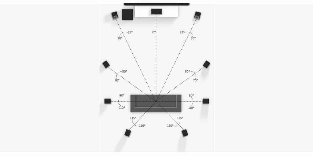 Reference Setup für große Räume: 9 Lautsprecher und ein Subwofer. Die Front Lautsprecher sind Dolby Atmos Lautsprecher oder mit Modul versehen.