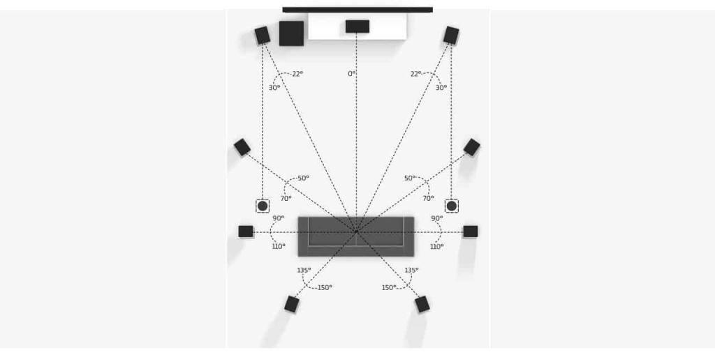 Reference Setup für große Räume: 9 Lautsprecher, 2 Deckenlautsprecher und ein Subwofer.