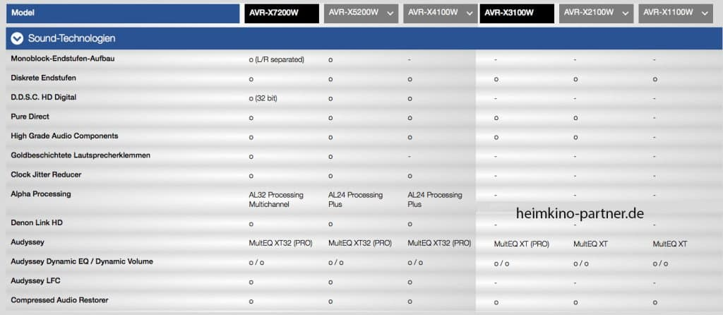 A/V Receiver Soundtechnologie vergleich - Denon.