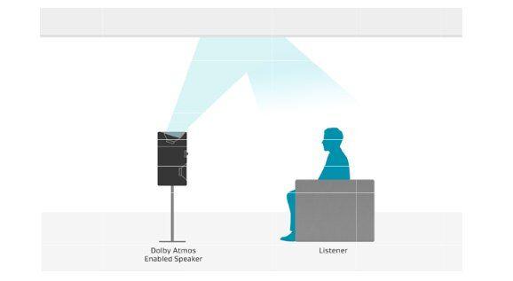 Durch das Dolby Atmos Modul erweitern Sie ihren bestehenden Lautsprecher System um ein zusätzlichen Lautsprecher der einfach oben drauf installiert wird. Somit strahlt Ihr Lautsprecher nicht nur nach vorne sondern auch nach oben und ermöglicht somit ein realistischeren Klang - mittendrin, statt nur dabei.