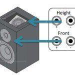Dolby Atmos Lautsprecher