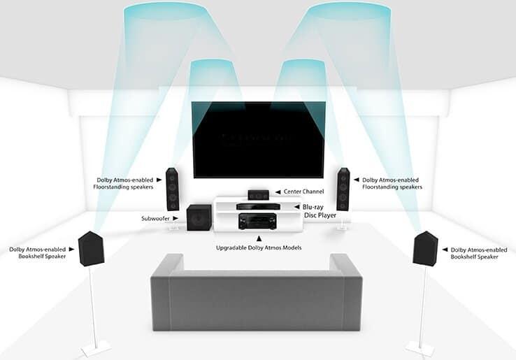 So sieht das finale Setup mit den Pioneer Dolby Atmos Lautsprechern aus.