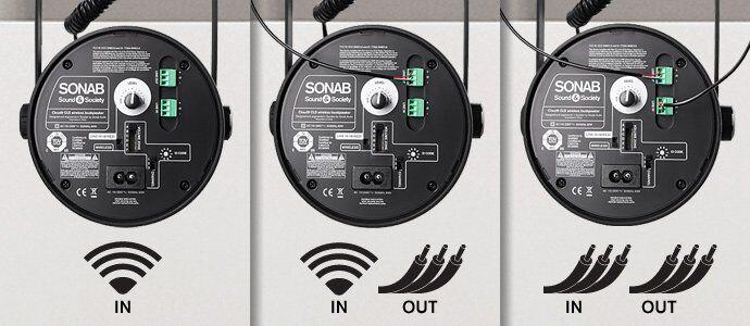 Sonab Funk oder Kabel