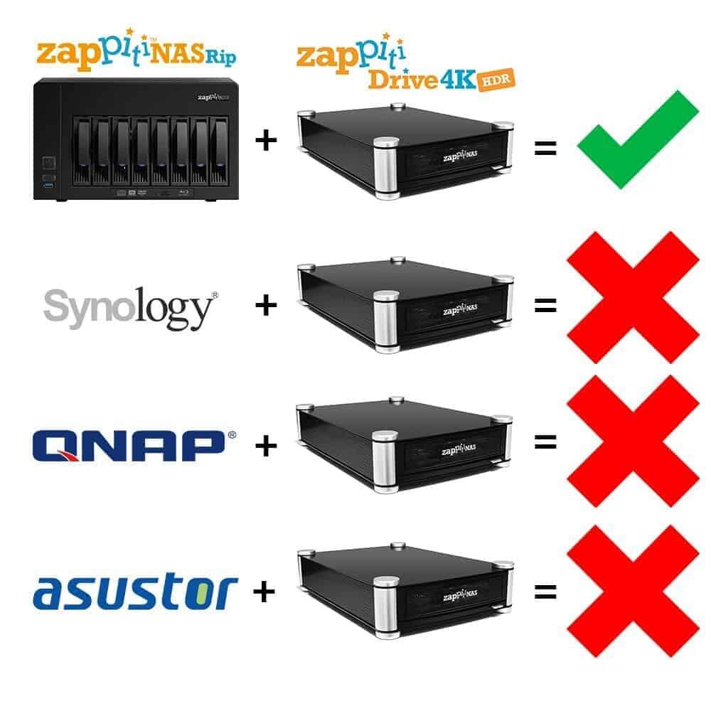 ZAPPITI Drive 4K HDR Kompatibilität