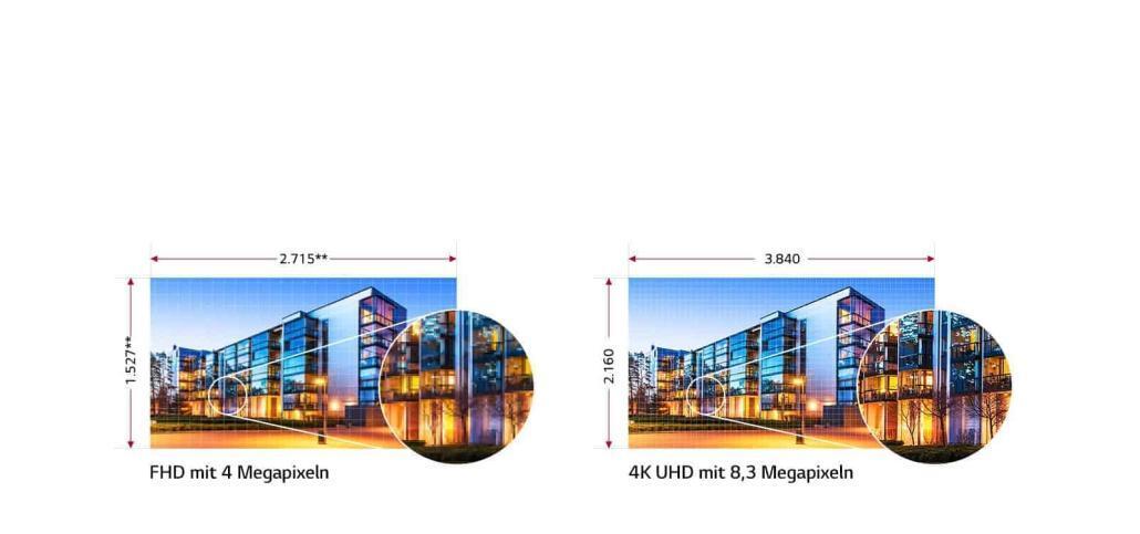 4K UHD mit 8,3 Megapixeln