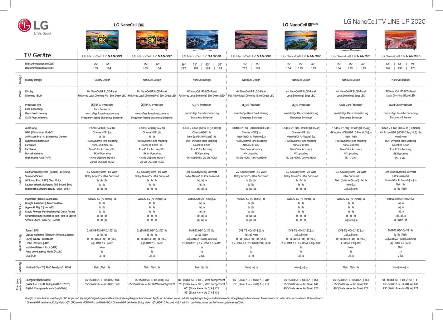 Übersicht LG NanoCell TVs 2020