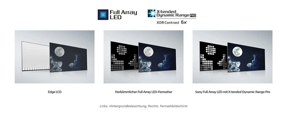 Full Array LED