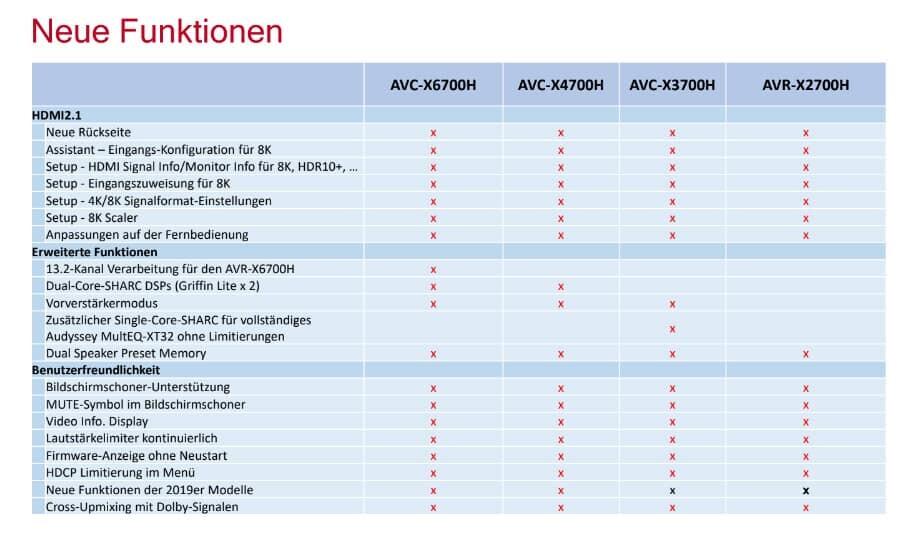 Denon 8K AV-Verstärker 2020
