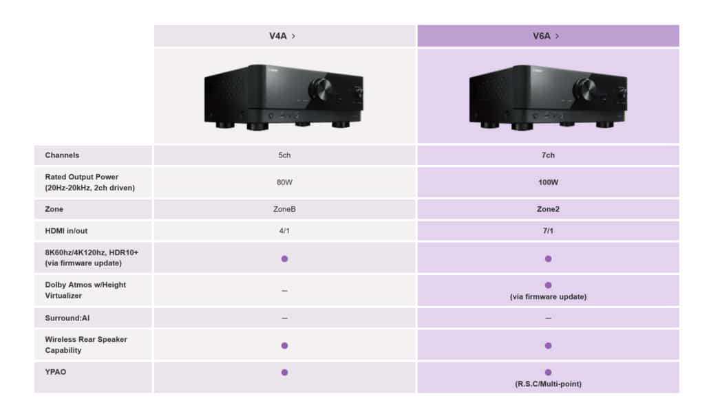 Yamaha RX-V4A Vergleich RX-V6A