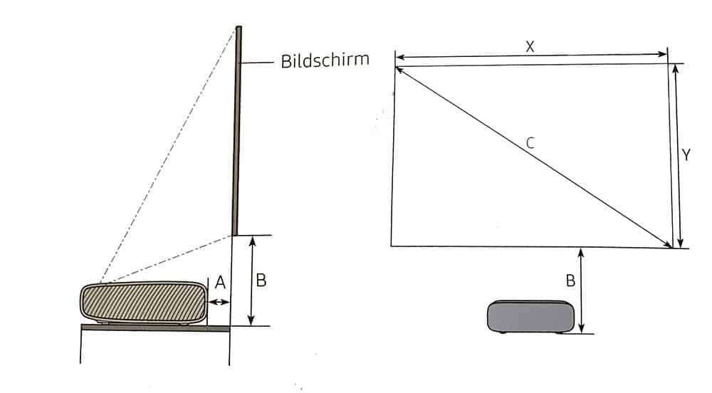 Bildgröße und Projektionsstand