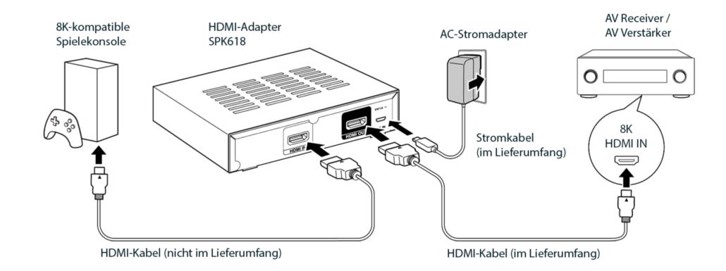 HDMI-ADAPTER-KIT ZUR LÖSUNG VON 4K/120Hz- und 8K-INKOMPATIBILITÄTEN