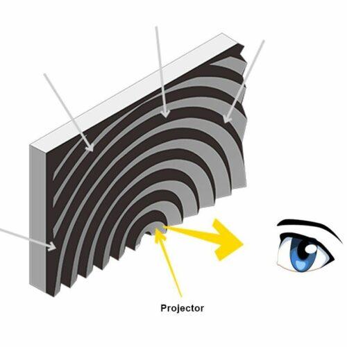 Magnetische Rollbare Fresnel Leinwand