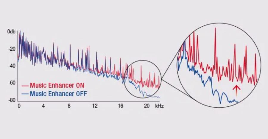Klangverbesserung für digital-komprimierte Musik (Compressed Music Enhancer)