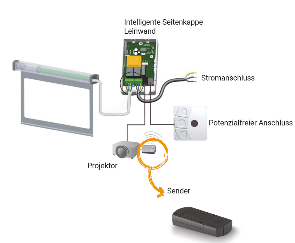 HomeCinema Wireless Funktrigger